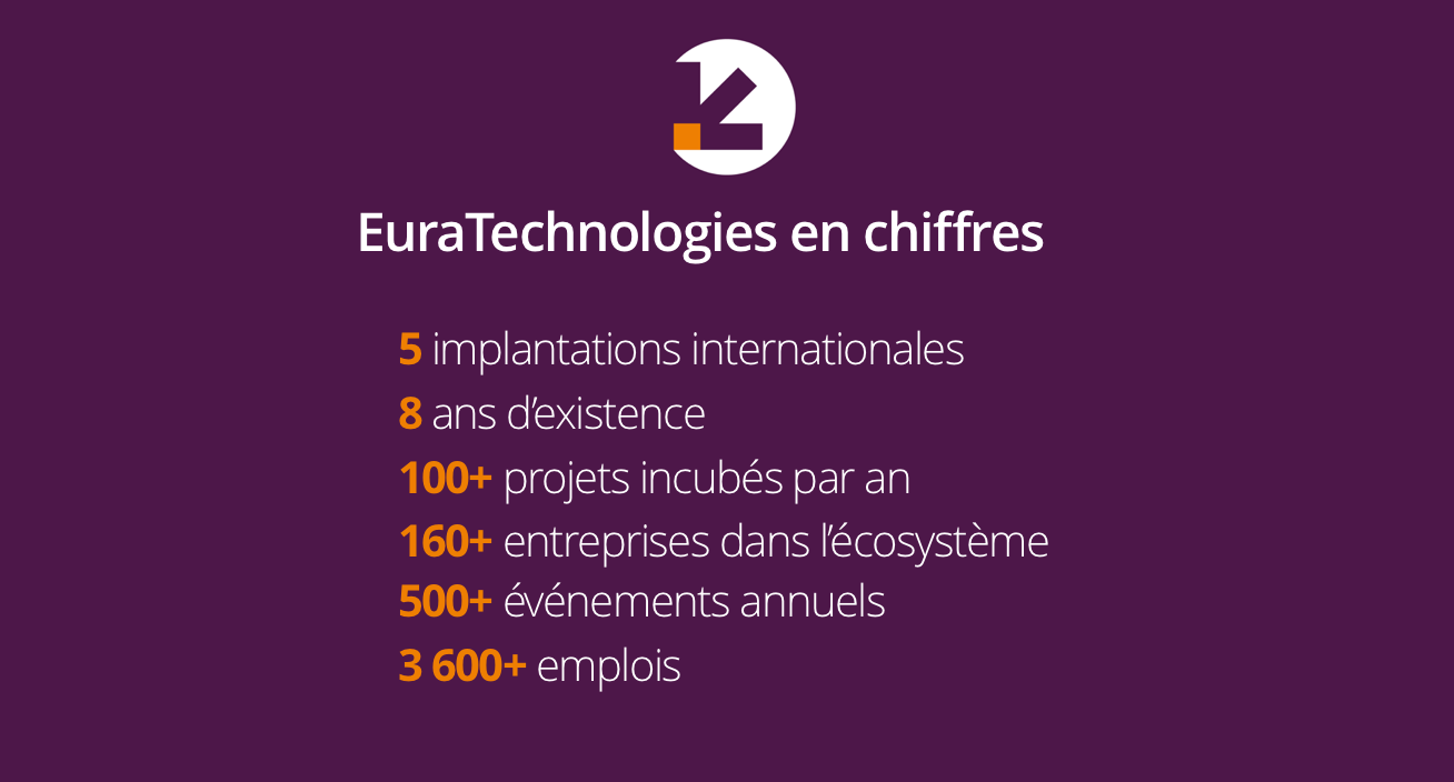 EuraTechnologies French Tech lilloise